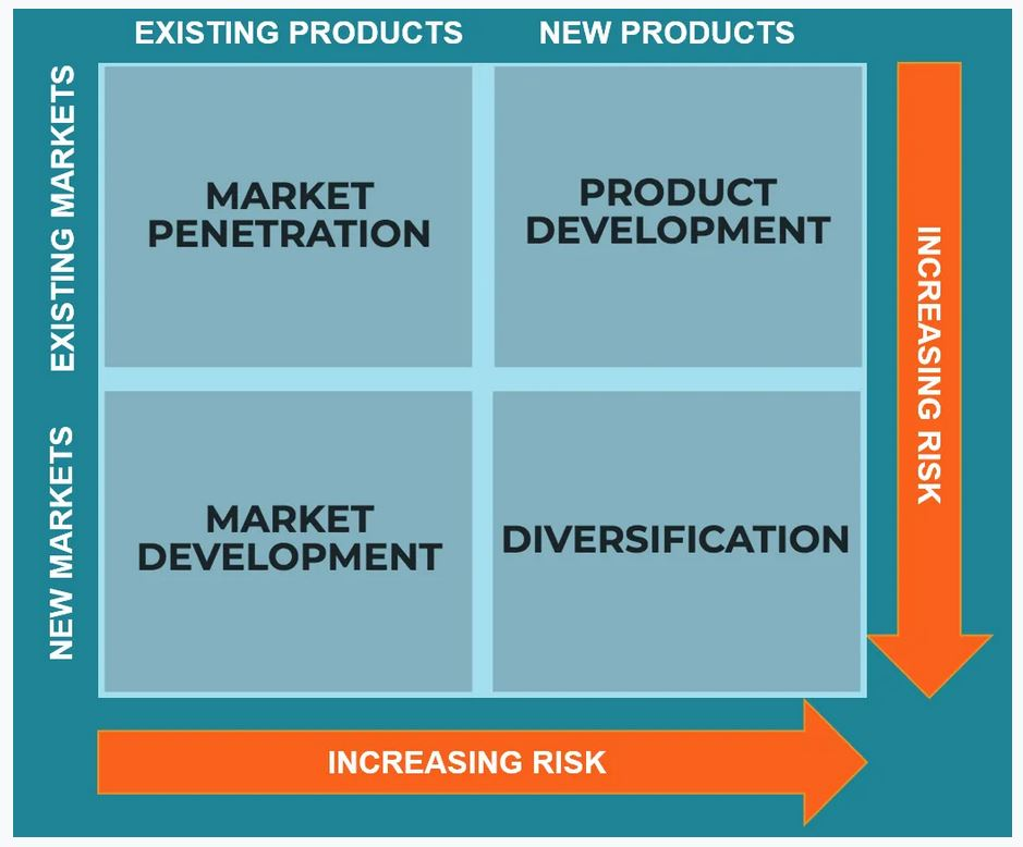 ansoff 10 Marketing Strategy Models for your Small Business
