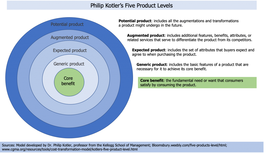 Kotler's five (5) Product levels