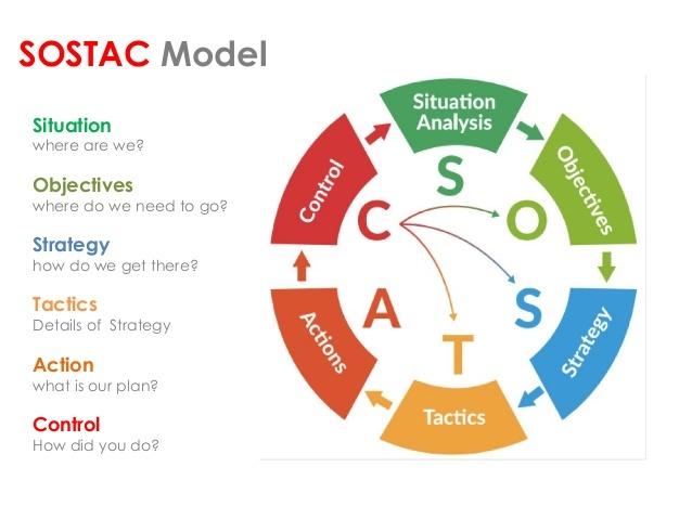sostac-model